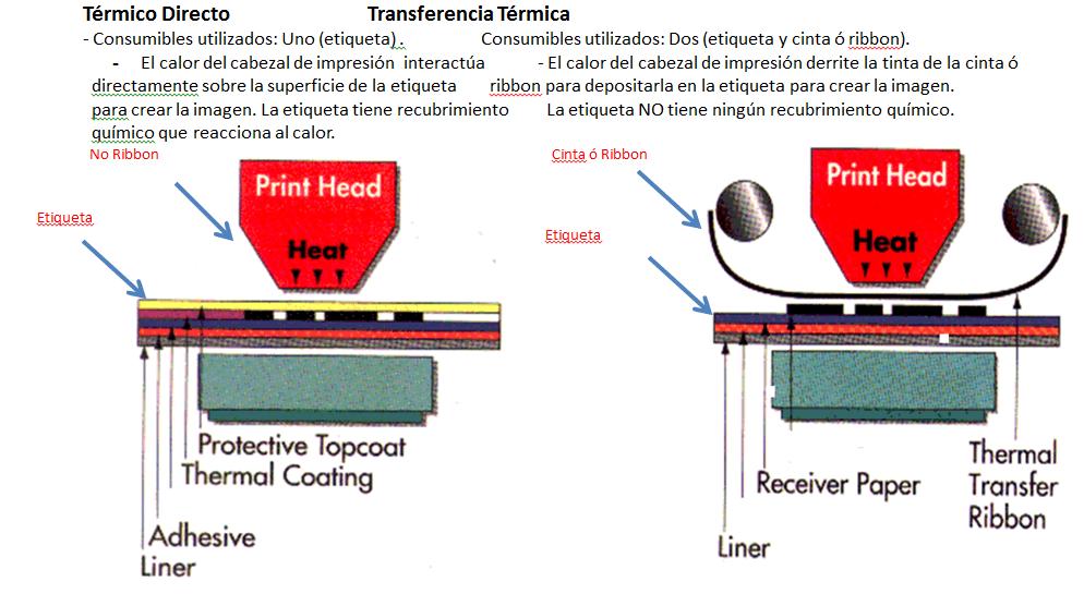 Consumibles para impresoras