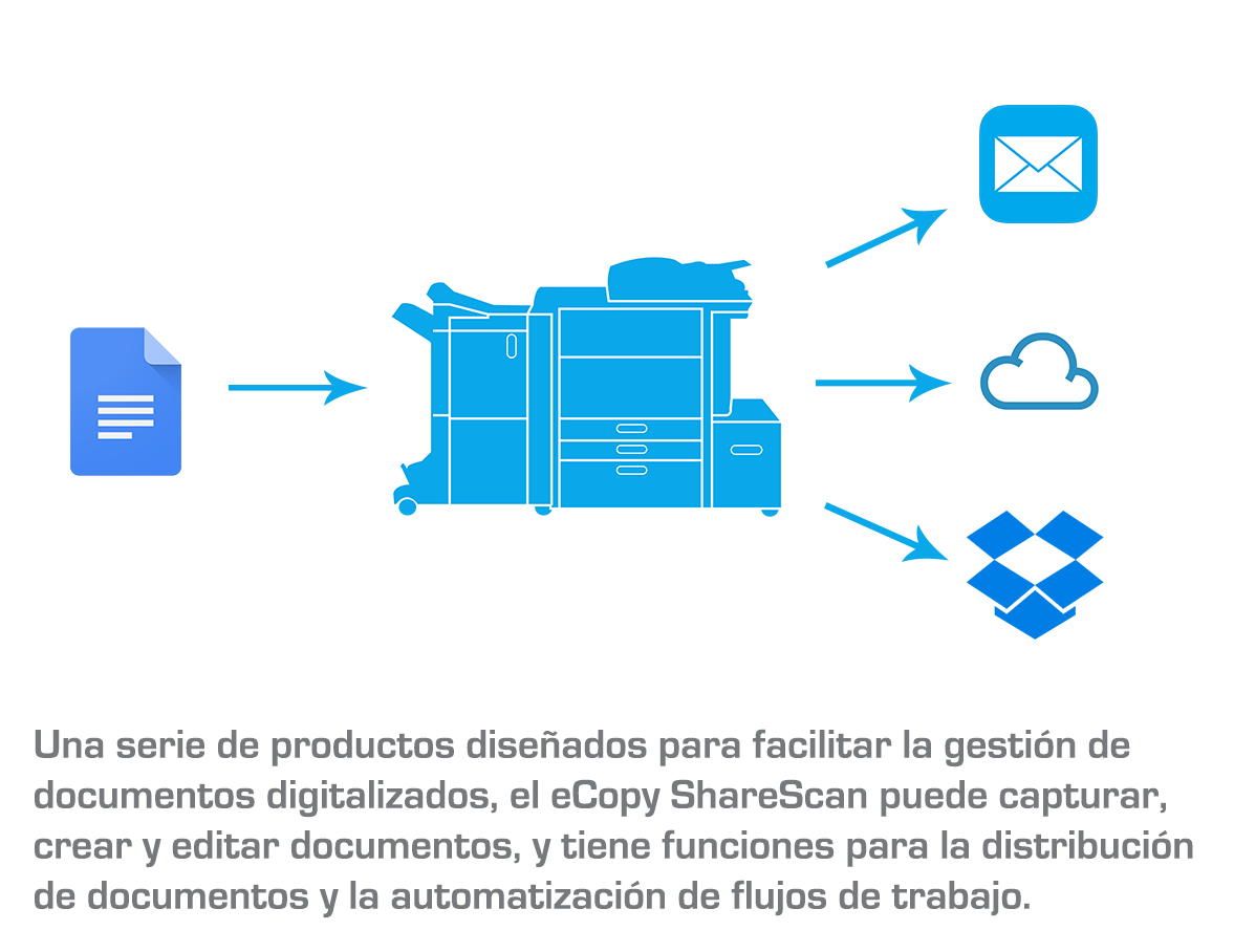 eCOPY: Software para la gestión de documentos digitalizados